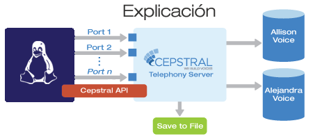 Diagram explaining integration of Cepstral TTS with Linux Telephony Systems