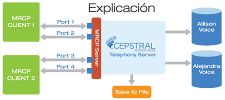 Chart describing the connection MRCP provides between Cepstral Text-to-Speech Software, MRCP servers, and MRCP clients