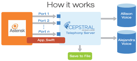 Asterisk and Cepstral integration via the app_swift module.