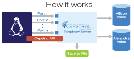 Cepstral - Purchase Text To Speech software for Linux