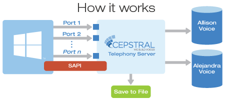 Cepstral - Text To Speech Software for Windows Telephony and IVR/PBX